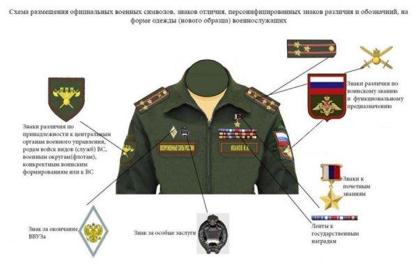 Военная форма офицера российской армии