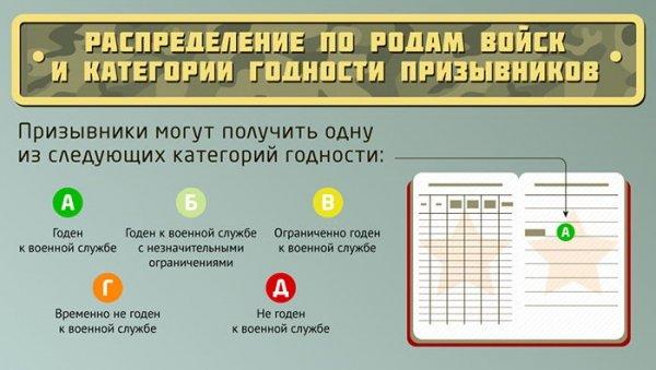 Категории в военной билете