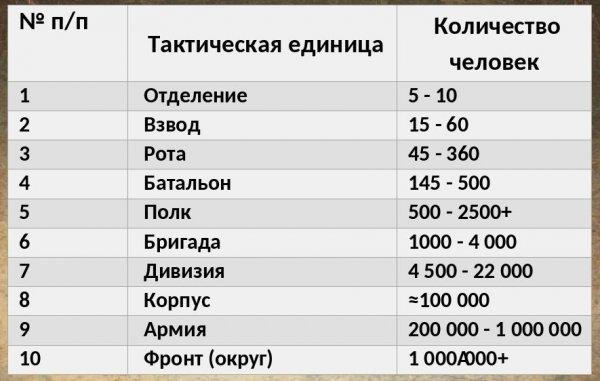 Численность тактических единиц ВС