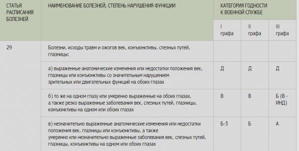 Статьи военного билета