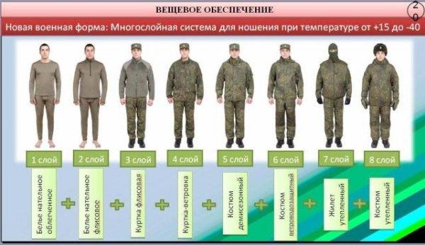 Вещевое обеспечение в армии