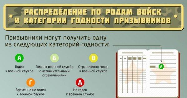 Категория годности в военном билете