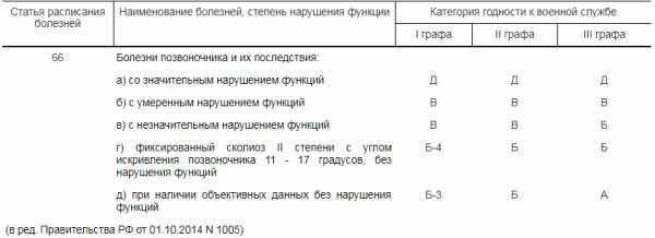 Статья 66 в военном билете