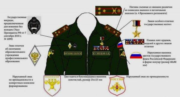 Расположение нашивок на форме военнослужащего