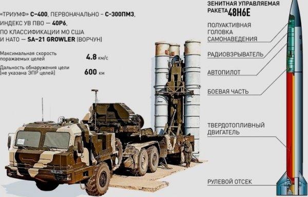 ЗРС С-400 и ракета полуактивного радиолокационного самонаведения с радиокоррекцией