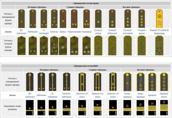 Знаки офицерского состава